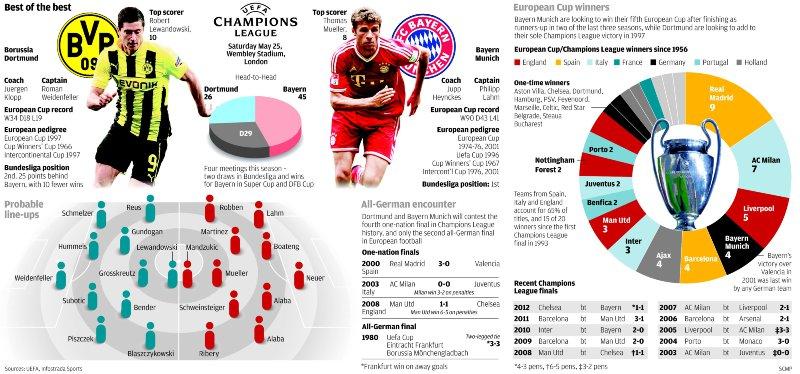 Bayern-Borussia 14-8 e020ed9704
